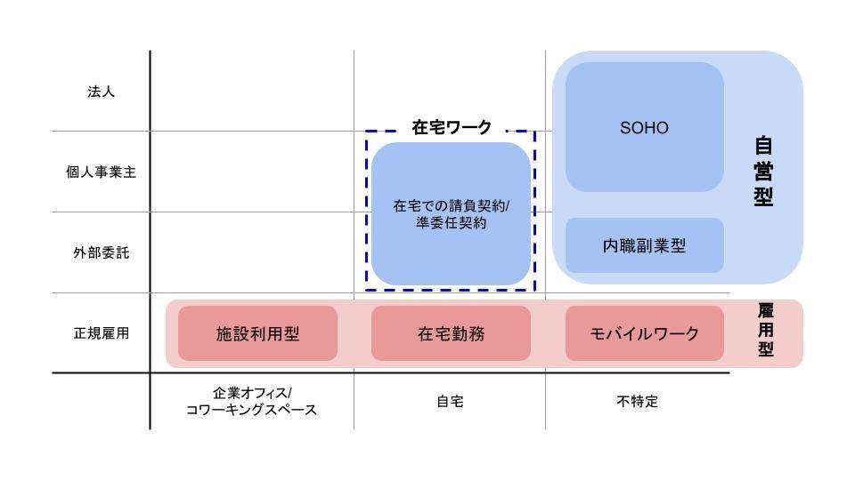 テレワーク・リモートワークの分類