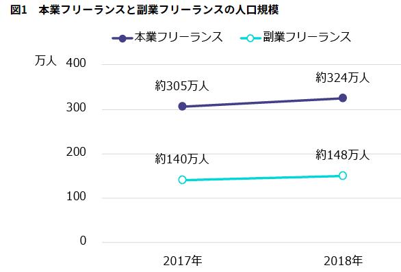 本業フリーランスと副業フリーランスの人口規模 推移