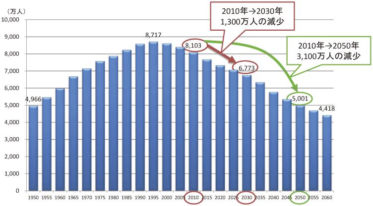 日本 生産年齢人口 推移
