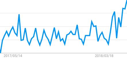 Googleトレンド「複業」人気度動向