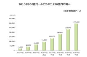 クラウドソーシングの市場規模の増加推移グラフ