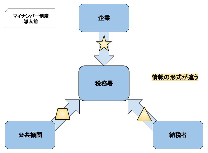 マイナンバー制度が導入される前の所得情報の形式の違い