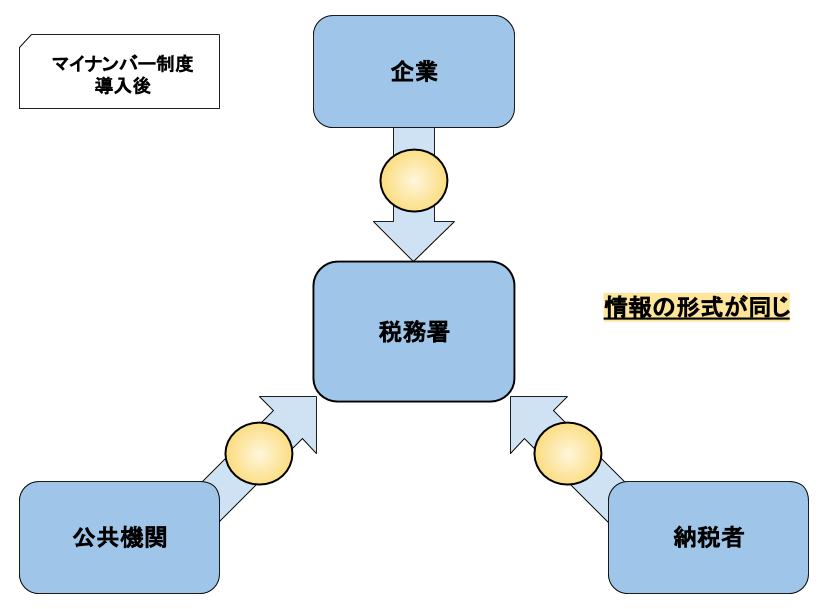 マイナンバー制度が導入された後の所得情報の形式の統一