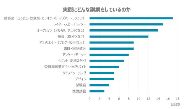 副業の業界は様々だが、最も人気なのは接客業