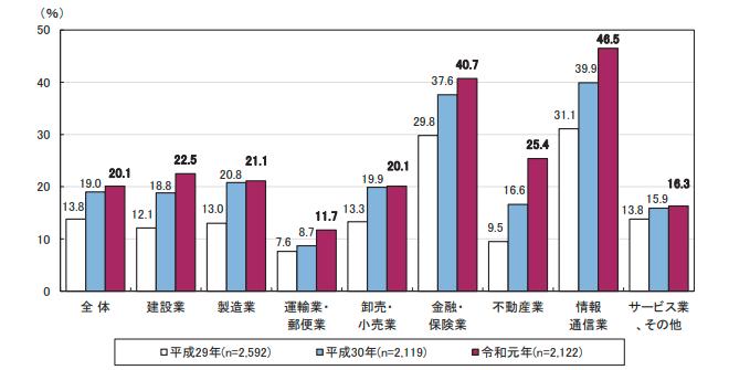 テレワークの導入状況の推移(産業分類別)