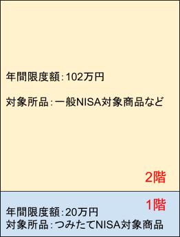 新NISAの構造